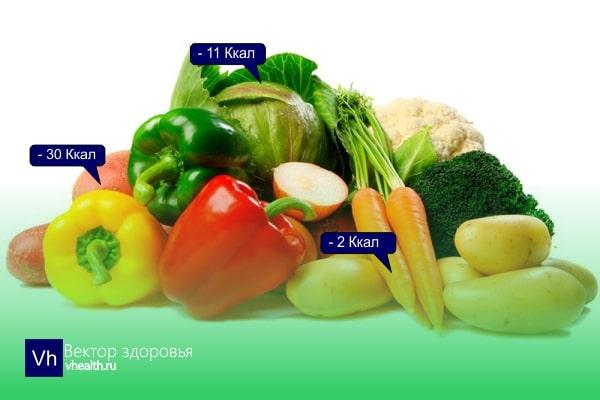 Отрицательная калорийность: миф или реальность?