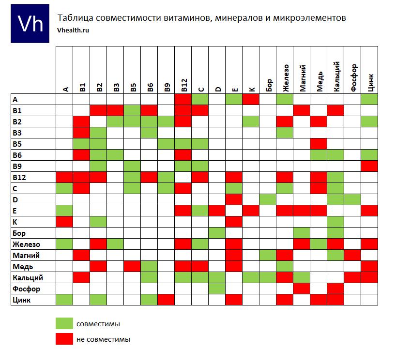 Классическая таблица совместимости витаминов, минералов и микроэлементов